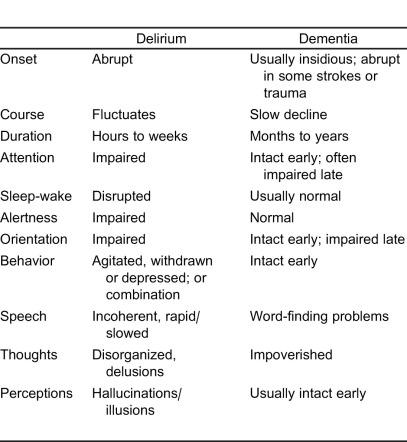 delirium dementia