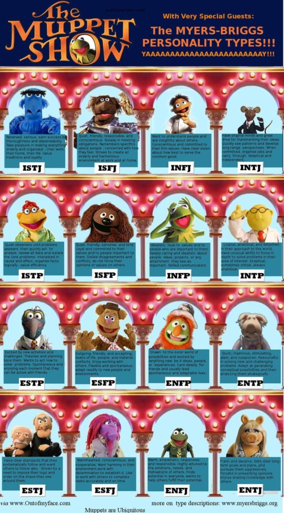 muppets-myers-briggs-types-567x1024.jpg