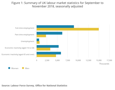 Figure 1_ Summary of UK labour market statistics for September to November 2018, seasonally adjusted (1).png