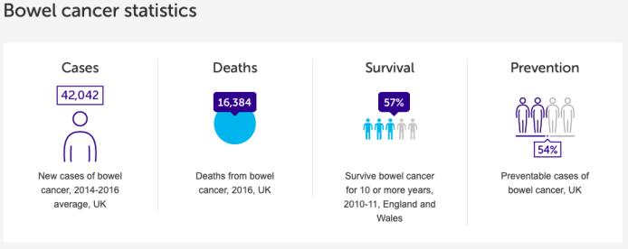 bowel cancer statistics.png