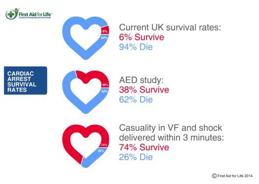 Cardiac-arrest-survival-rates-03-1