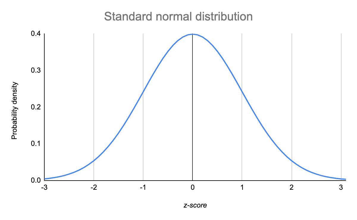 standard-normal-distribution