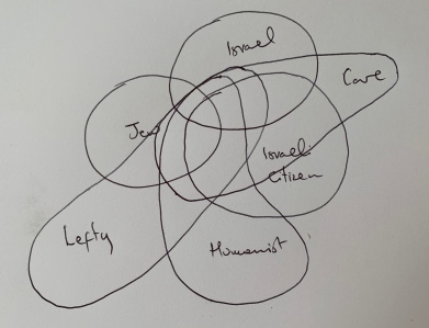 venn not to scale and likely wrong